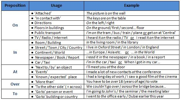 Prepositions Small But Tricky Little Things The Lacs Training Blog