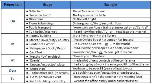 Prepositions of Place and Position A