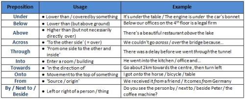 Prepositions of Place and Position B