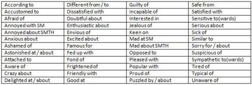 Adjective and Dependent Preposition