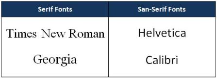 Examples of Serif and Sans-Serif fonts