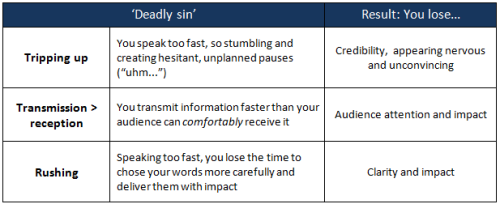 Three deadly sins of public speaking and presentations: speed and pausing